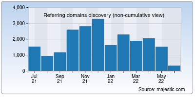 referring domains of in.net