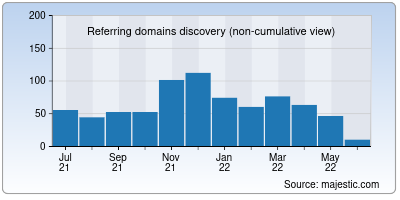 referring domains of indeed.co.in