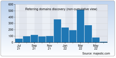 referring domains of indgovtjobs.in
