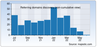 referring domains of india.to