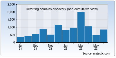 referring domains of indiaeducationdiary.in