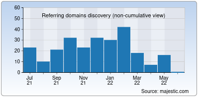 referring domains of indianbloggers.org