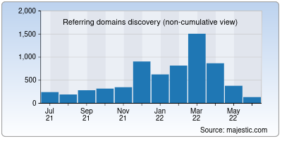 referring domains of indiankanoon.org