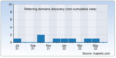 referring domains of indiansmmstore.in