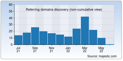 referring domains of indianyouth.net