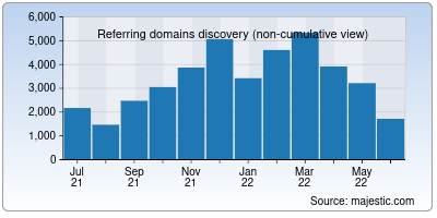 referring domains of indiatoday.in