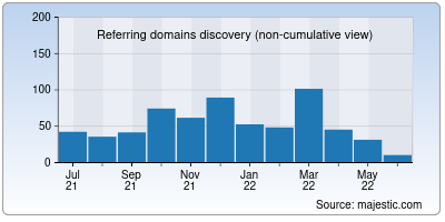 referring domains of indiblogger.in