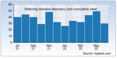 referring domains of indishare.cc