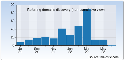 referring domains of infopark.in
