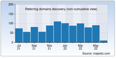 referring domains of infosniper.net
