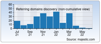 Majestic Referring Domains Discovery Chart for inkagames.com