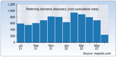 referring domains of inkscape.org