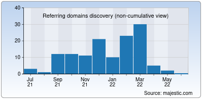 referring domains of inlead.in