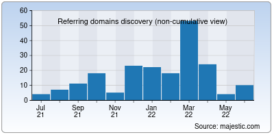 referring domains of innaiyam.in