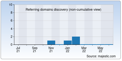referring domains of inrexpert.in