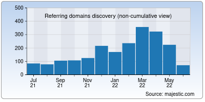 referring domains of insider.in