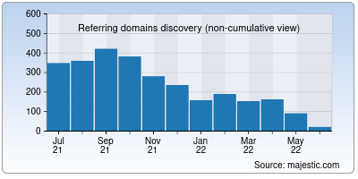 referring domains of insidesport.co