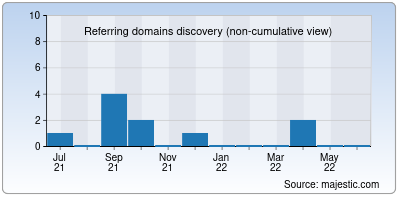 referring domains of instadp.us