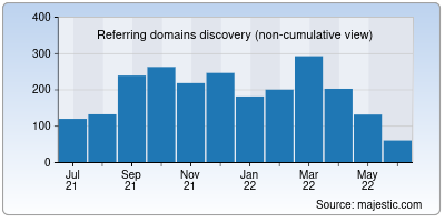 referring domains of intel.in