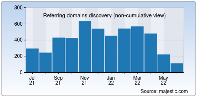 referring domains of inter.it