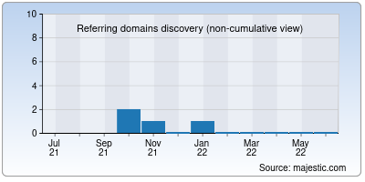 referring domains of internet.co