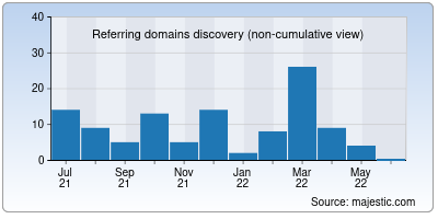 referring domains of internet.net