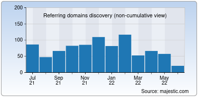 referring domains of internet.org
