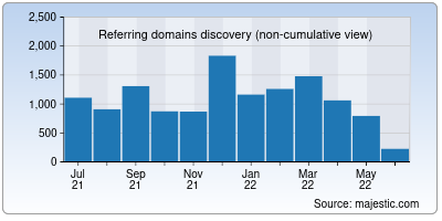 referring domains of interserver.net