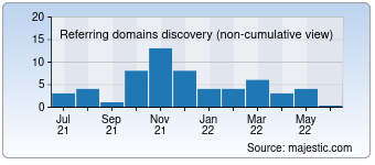 Majestic Referring Domains Discovery Chart for investmentfonds.de
