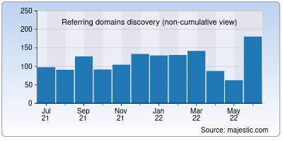 referring domains of iob.in