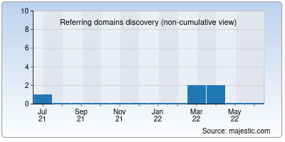 referring domains of iohelper.co
