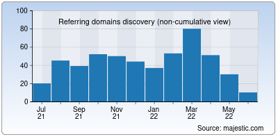 referring domains of ipapi.co