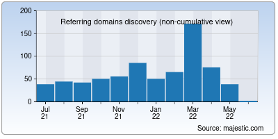 referring domains of ipinfo.info