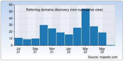 referring domains of ipregistry.co