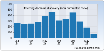 referring domains of irctc.co.in