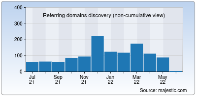 referring domains of iredmail.org