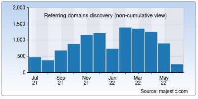 referring domains of irena.org