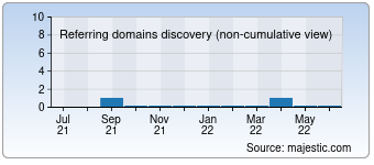 Majestic Referring Domains Discovery Chart for irmakelektro.com