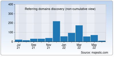 referring domains of ironman.ru