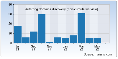 referring domains of isaidubb.co