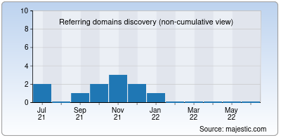 referring domains of isaidubb.net