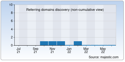 referring domains of isaiminiweb.co