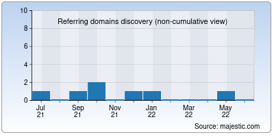 referring domains of isaimovies.in