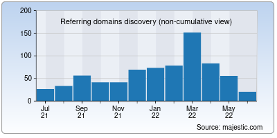 referring domains of isotropic.co