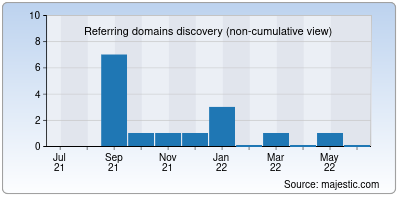 referring domains of istanbulhomes.net
