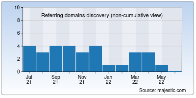 referring domains of isweeep.org