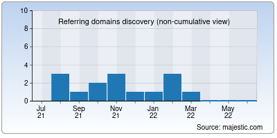 referring domains of it-monitoring.org