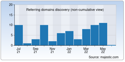 referring domains of itjem.org