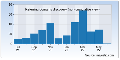 referring domains of ivank.net