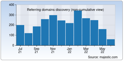 referring domains of ivi.ru